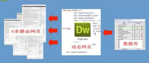 动态网页的工作原理