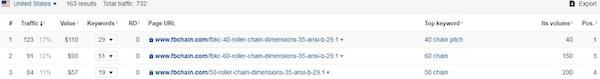 Ahrefs页面top流量分析结果