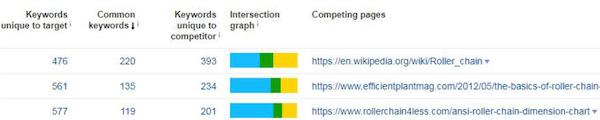 Ahrefs工具对竞争页面分析