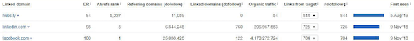 Ahrefs对外链及外链源网站分析
